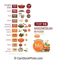 "Top 10 magnesium in food - Infographics ""Magnesium in food""...."