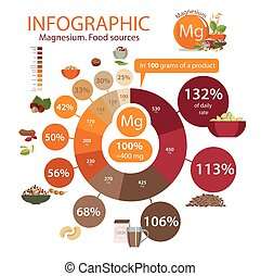 "Top 10 magnesium - Infographics ""Magnesium. Food sources""...."