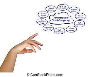 Top Advantages of Cloud Computing