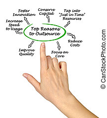 Top Reasons to Outsource
