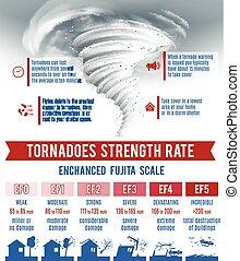 Tornado Infographics Set - Tornado and hurricane...