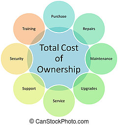Total Cost Ownership diagram - Total Cost of Ownership...