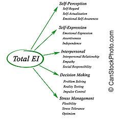 Total emotional intelligence