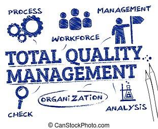 total, gestion, qualité