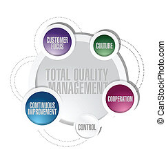 total quality management cycle diagram concept illustration...