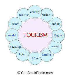 Tourism Circular Word Concept