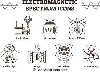 tout, contour, types, électromagnétique, -, icônes, spectre, lumière, vague, infrarouge, visible, vecteur, rayon x, waves., radio, micro ondes, ultra-violet, gamma