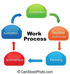towarzystwo, praca, proces
