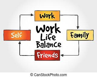 trabajo, mapa, vida, balance, mente
