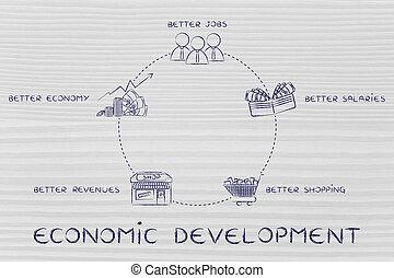 trabajos, mejor, ciclo, rentas, salaries, desarrollo