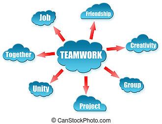 trabalho equipe, palavra, ligado, nuvem, esquema