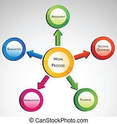 trabalho, processo, diagrama