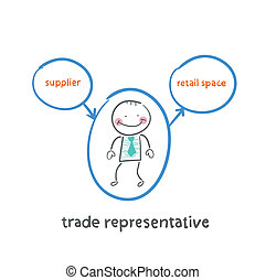trade representative is standing next to a supplier and a point of sale
