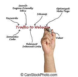 Traffic to Website