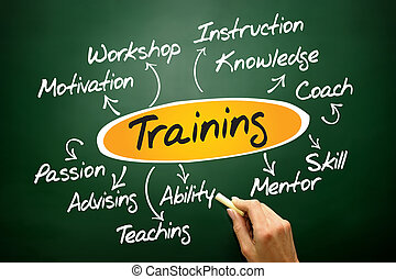 Training diagram chart, business concept on blackboard