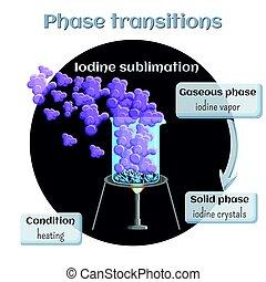 transição, gasoso, sólido, sublimation., state., fase, iodo