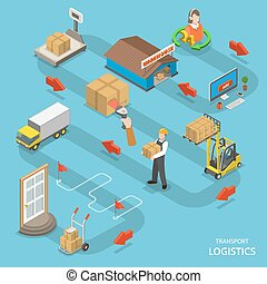 Transport logistics isometric flat vector concept. Shows the...