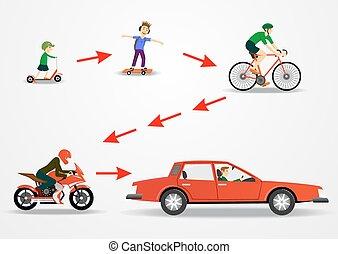 transport, mode