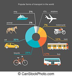 popular forms of transport