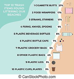 Trash items found littering on a beach