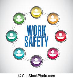 travail, sécurité, gens, diagramme, concept