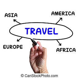 Travel Diagram Shows Overseas Or Domestic Trip - Travel...