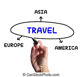 Travel Diagram Shows Trip To Europe Asia Or America - Travel...
