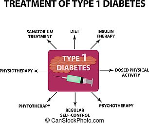 Treatment of Type 1 diabetes. Infographics. Vector illustration on isolated background.