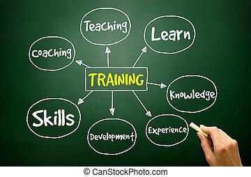 treinamento, conceito, negócio, mente, mapa, mão, desenhado