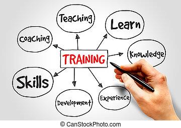 treinamento, mente, mapa