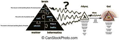 triangles, 3