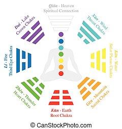 trigrams, ching, bagua, chakras, analogía
