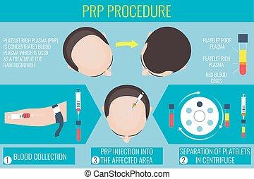 trombocyt, plasma, procedur, rik, man