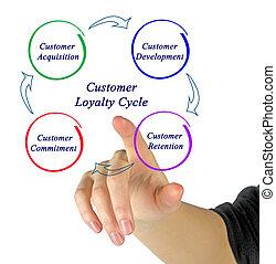 troskab kunde, cyklus