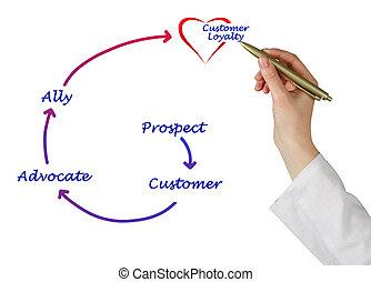 troskab kunde, diagram