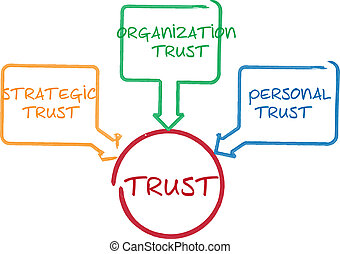 Trust business diagram