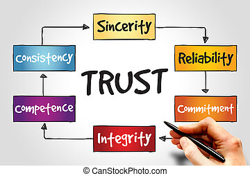 TRUST process, business concept