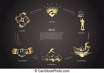 Trust, sincerite, competence, consistency, integrity, ...