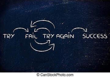 try, fail, try again, success: steps to reach your goals -...