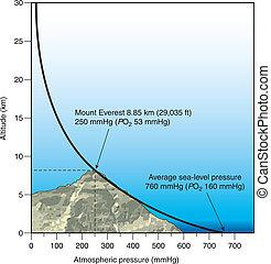tryck, atmosfärisk, höjd, vs