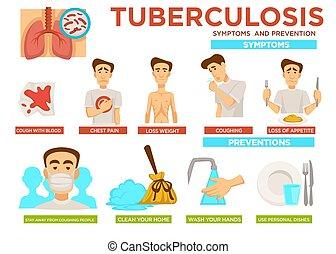 Tuberkulose Symptomer