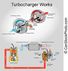 turbocharge works - A turbocharger, or turbo is a...