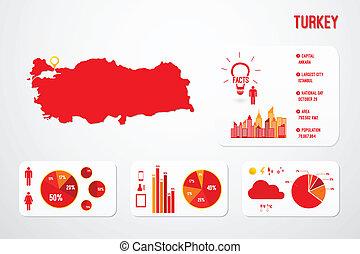 Turkey Map Infographics