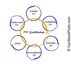 tv, systèmes
