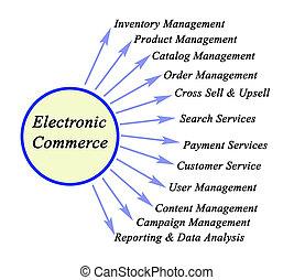 Twelve Components of Electronic Commerce