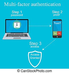 Multi-factor authentication design. - Two steps ...