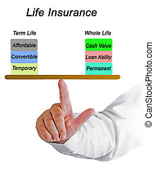 Two types of Life Insurance