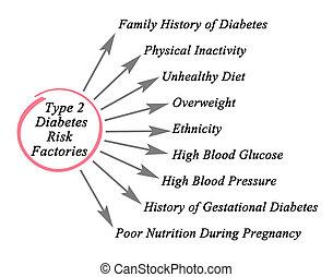 Type 2 Diabetes Risk Factories