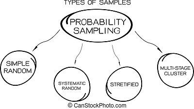 type, diagrammen, methode, bemonstering, waarschijnlijkheid