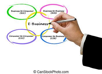 types, e-affaires